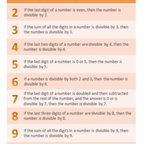 Free Math Printable: Divisibility Rules Chart