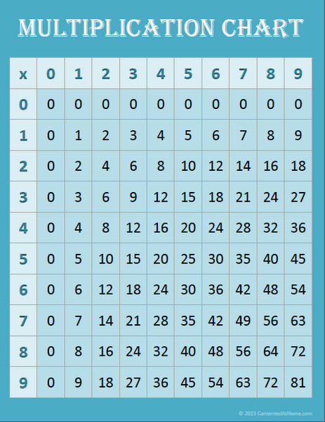 Free Math Printables: Multiplication Charts | Contented at Home