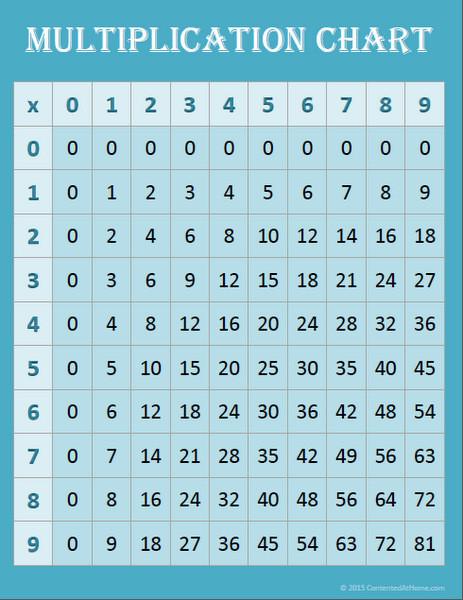 Free Math Printables Multiplication Charts Contented At