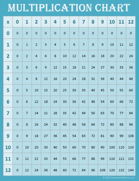 Free Math Printables: Multiplication Charts 0-12 | Contented at Home