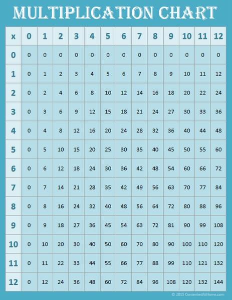 Free Math Printables: Multiplication Chart 0-12 {Blue}