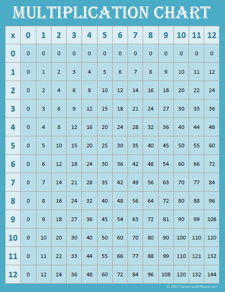 Blue multiplication chart