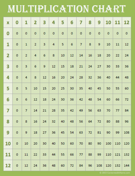 Green multiplication chart