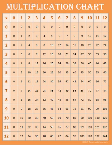Free Printable Multiplication Chart 0-12 {Orange}