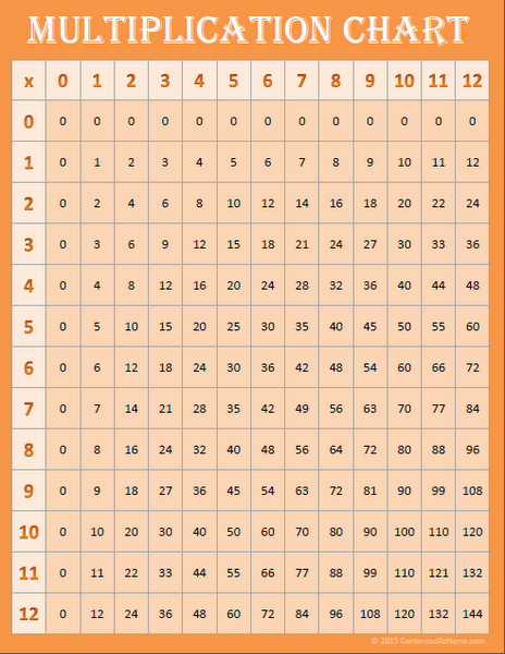 Orange multiplication chart