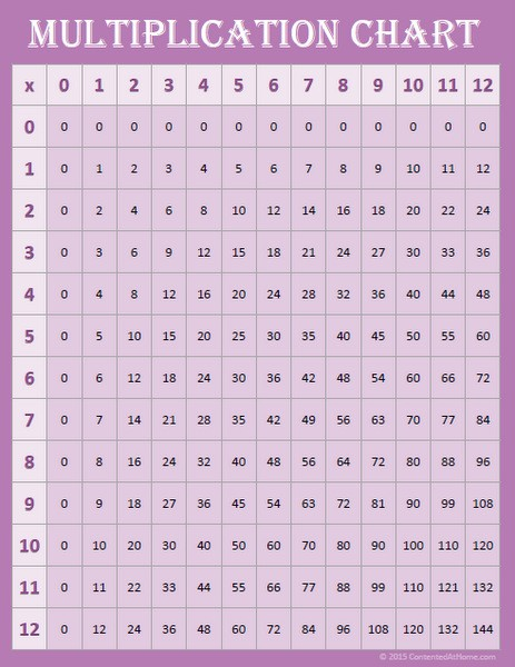 Free Printable Multiplication Chart 0-12 {Purple}