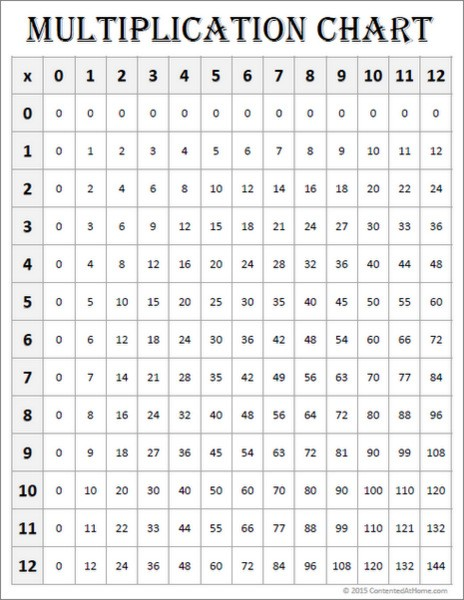 Free Math Printables: Multiplication Chart 0-12 {White}