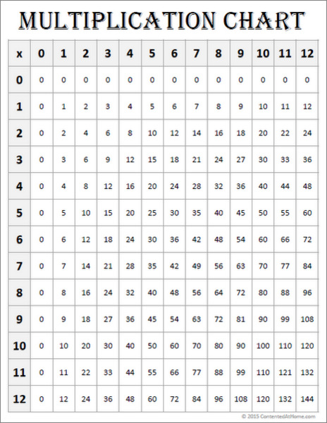 White multiplication chart