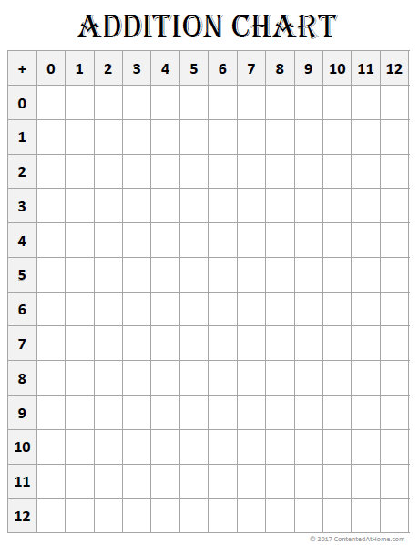image relating to Printable Addition Flash Cards 0-12 titled Totally free Math Printable: Blank Addition Chart (0-12) Content