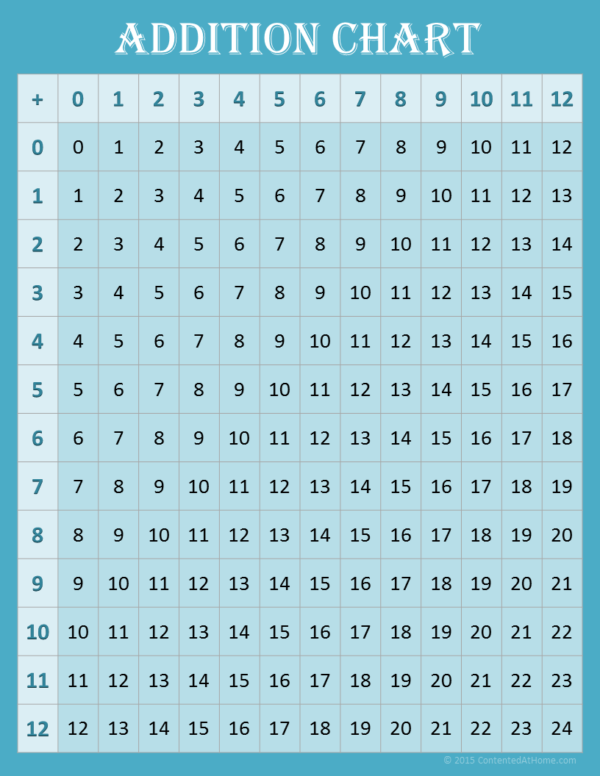 blue addition chart