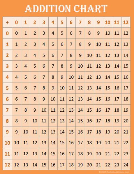 Orange addition chart